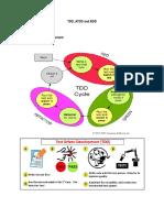 TDD ATDD and BDD.docx