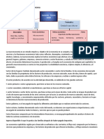 Resumen Cartilla Uno Macroeconomia