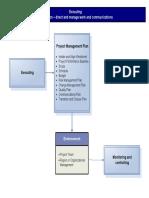 Executing Process Map