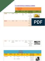 Clasificcion y Caracteristicas de Minerales Comunes