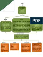 Mapa Conceptual Historia del Sena Mision y Vision.docx