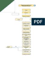 Flujograma de Proceso Reclutamiento