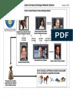 Asesoría en Venezuela Sobre Corrupción (FIN-2017-A006)