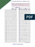 Maharashtra Subordinate Service Gr B Non Gazeted Pre Exam-2019 Final Key