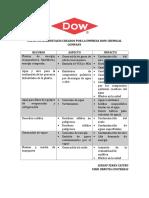 Impactos Ambientales Creados Por La Empresa Dow Chemical Company