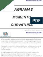 Diagramas Momento Curvatura