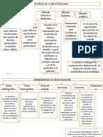 Mapa Conceptual Metodos y Herramientas de Investigacion Evelyn Arce