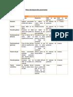 268143549-Hitos-Del-Desarrollo-Psicomotor.docx