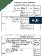 Cuadro Comparativo de Las Capacidades Condicionales.