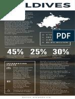 Maldives Infographic