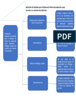 Cuadro Sinóptico de Descripción y Aplicación de Métodos Para El Balanceo de Líneas