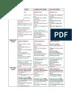 3 x 3 Verb Tense Table Explanation Classroom Posters Clt Communicative Language Teach 86838