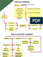 HOSPITAL PLANNING.ppt