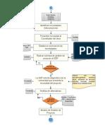 Flujograma de Proyectos 1