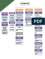 Mapa Mental-cotas y Diseño en Autocad