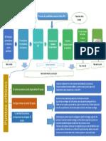 Ejemplo de Proceso de trazabilidad con etapas