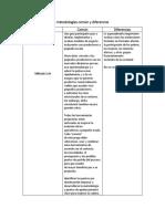 Tabla Comparativa de Metodologías Común y Diferencias