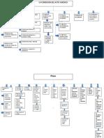 Mapa Acto Juridico