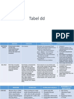 Tabel dd p2