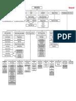 AFP3030 Main Menu Tree V1-1