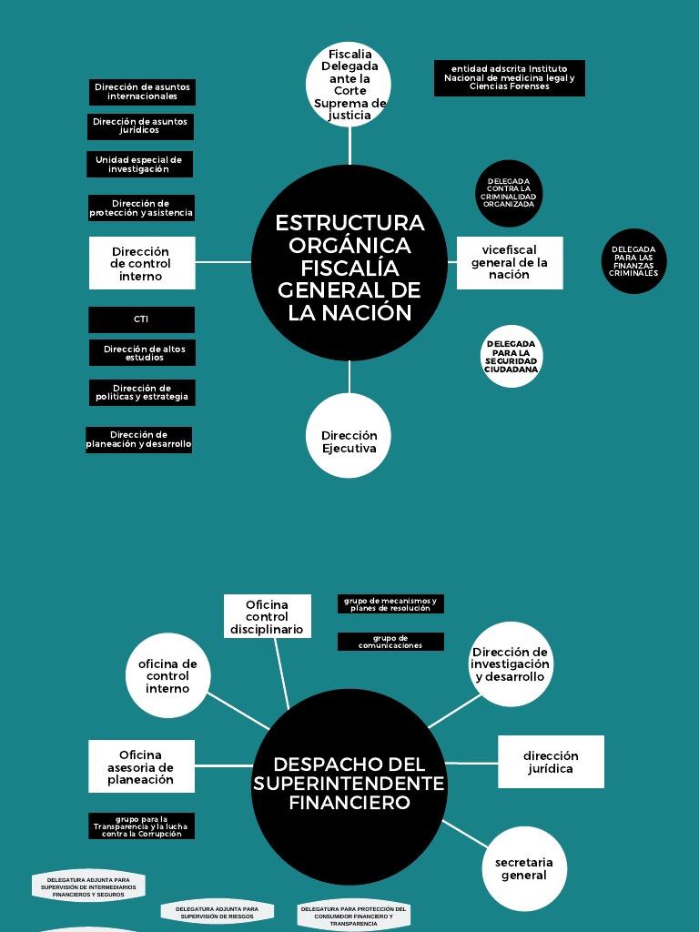 Estructura Orgánica 1 Gobierno Política