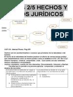 Resumen civil parte general-