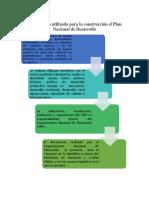Metodología Utilizada Para La Construcción El Plan Nacional de Desarrollo