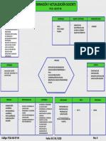 58. ITCdJ-AD-DT-04 Diagrama de Tortuga Para El Proceso de Formación y Actualización Docente