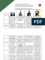 Definiciones de La Pedagogía Crítica Según Varios Autores Representativos