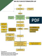 Flujograma Plan de Capacitación