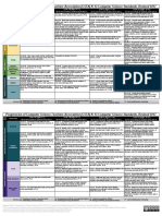 2017 Csta k 12 Standards Progression Chart