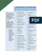 NTC ISO 9001 de 2015 Comparativo