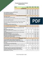 Douglas County School District Climate Surveys