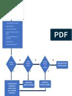 Diagrama de Flujo Sistema Electronico de Motor.