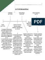 Estructura Esquema Proceso Ordinario CGP uruguayo