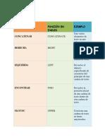 Marcos Urias Pérez Medina 205 Tabla de Funciones de Excel