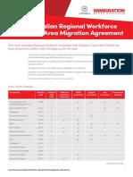 SA Regional Workforce DAMA Occupation List