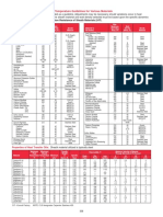 Watt Density Operating Temperature Guidelines