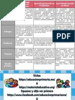 Cuadro Comparativo evaluación de aprendizajes