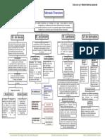 87722090 Mapa Conceptual de Mercados Financieros Sfn