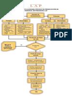 Continuación Flujograma Proceso de Preselección de Personal Distribuidora Lap