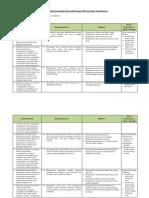 4. Analisis Keterkaitan KI Dan KD Dengan IPK Dan Materi Pembelajaran