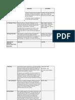 Cuadro de Analisis Tipologías Análisis Discurso y Autores