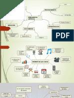 Mapas Mentales Inteligencia Artificial, Internet de Las Cosas y Big Data