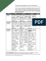 RÚBRICA_HU03 TB3 Factores Del Problema _Texto_ _70_ Del TB3 30_
