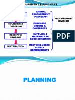 Procurement Flowchart 1