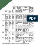 Verbs Used in Syllabus Design