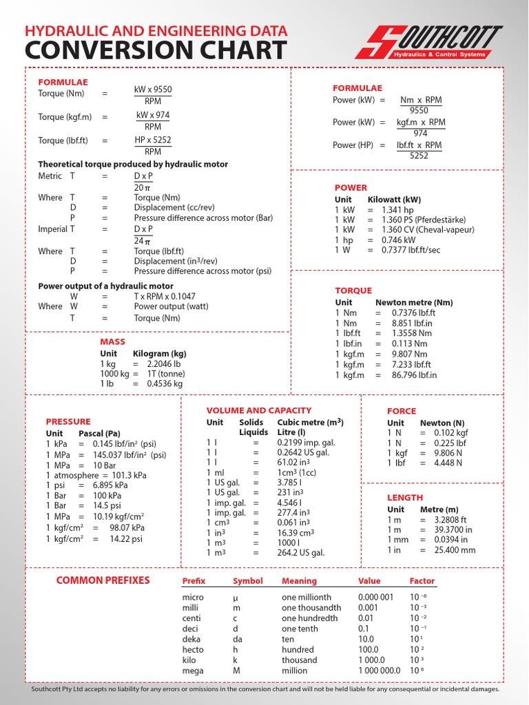 Hydraulic Conversion Chart Litre Horsepower
