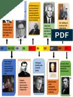 Linea e Tiempo Historia