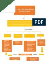 Mapa Conceptual de El Sistema Financiero Colombiano